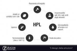 TOP HPL